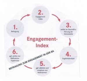 Bild: Engagement-Index  -aus Dialog