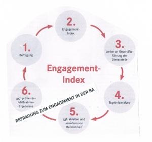 Bild: Engagement-Index  -aus Dialog