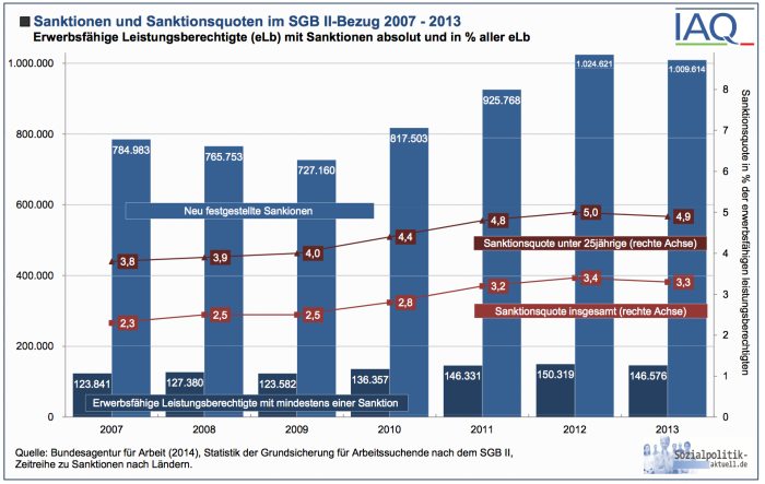 Sanktionen bis 2014